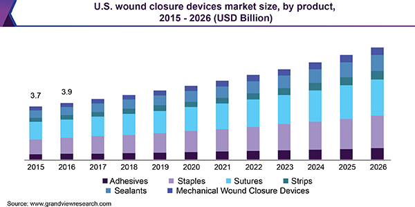 U.S. wound closure devices market size, by product, 2015 - 2026 (USD Billion)