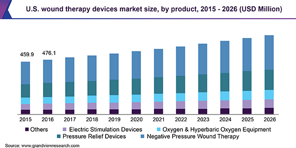 U.S. wound therapy devices Market