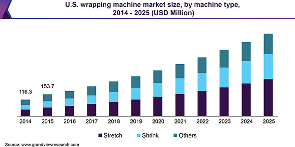 U.S. wrapping machine market