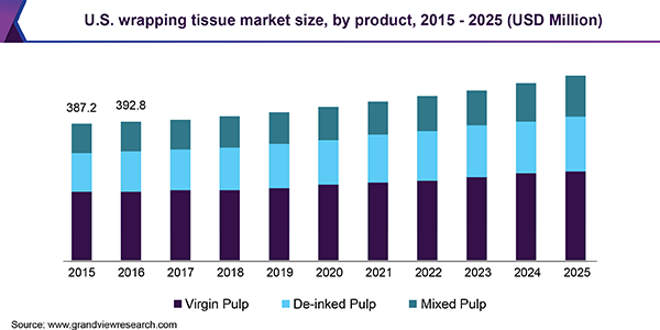 U.S. wrapping tissue market