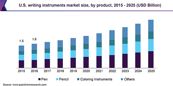 U.S. writing instruments Market