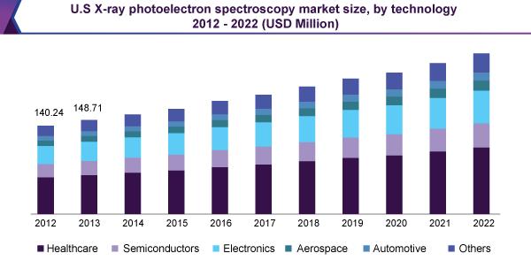U.S X-ray photoelectron spectroscopy market size, by technology 2012 – 2022 (USD Million)