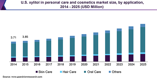 U.S. xylitol in personal care and cosmetics market size, by application, 2014 - 2025 (USD Million)