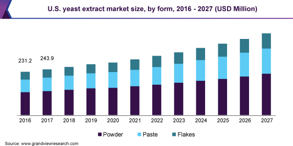 U.S. yeast extract market size, by form, 2016 - 2027 (USD Million)
