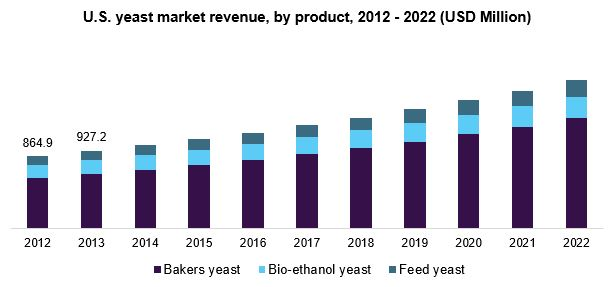 U.S yeast market, by application, 2012 - 2022 (Kilo Tons)