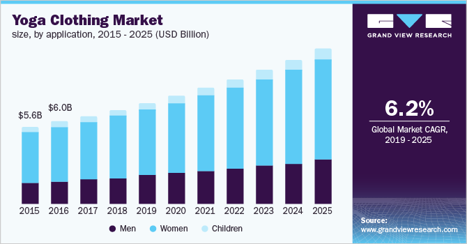 U.S. yoga clothing market size, by application, 2015 - 2025 (USD Billion)
