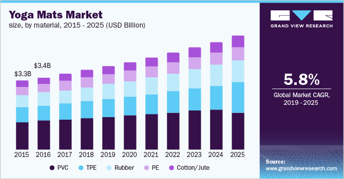 Yoga Mat Market Size Share Global Industry Research Report 2025
