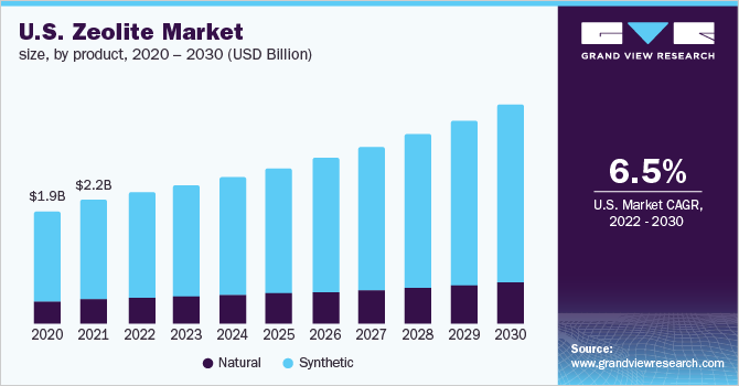 U.S. zeolite market size, by application, 2012-2022 (USD Billion)
