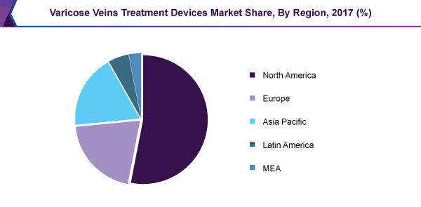 Varicose Veins Treatment Devices Market Share, By Region, 2017 (%)
