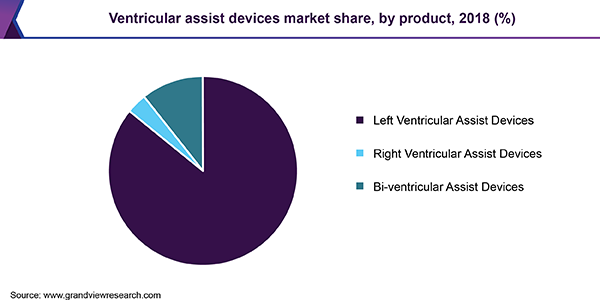U.S. ventricular assist device market, by product, 2012 - 2022 (USD Million)