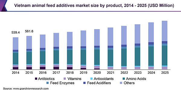 vietnam-animal-feed-additives-market