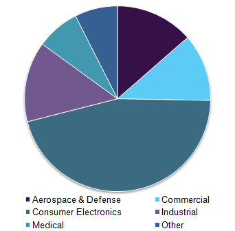 Virtual reality market by application, 2016 (%)