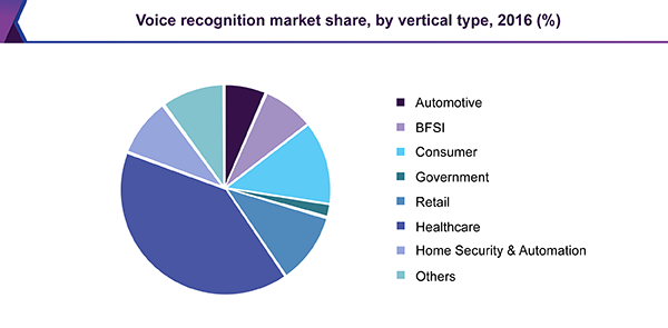 Voice recognition market share, by vertical type, 2016 (%)