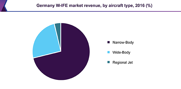 Germany W-IFE market revenue, by aircraft type, 2016 (%)