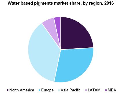 U.S.water based pigments market
