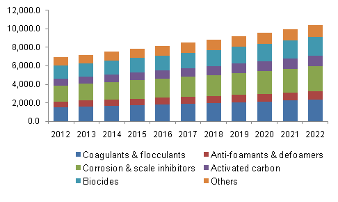 North America water treatment chemicals market