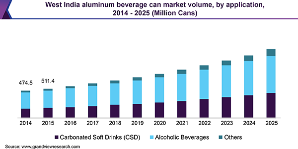 West India aluminum beverage can market