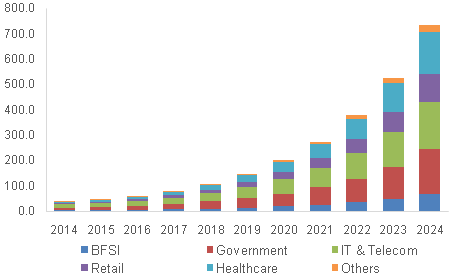 India WiGig Market By Application, 2014 -2024 (USD Million)